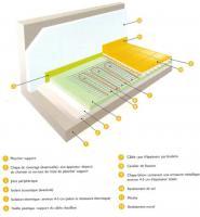 Structure du plancher chauffant électrique